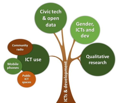 ICTs & development; civic tech & open data; gender =, ICT and dev elopment; ICT use, comprising community radio, public ICT spaces and mobile phones; and qualitative research.
